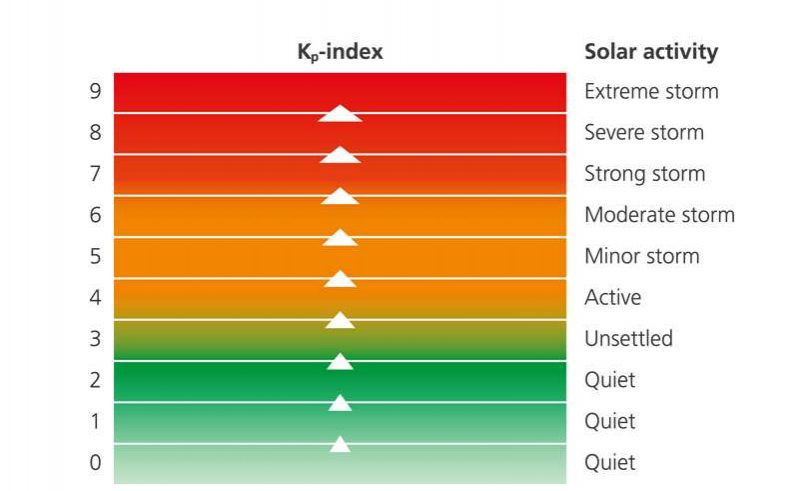 aurora kp index graphic discover the world